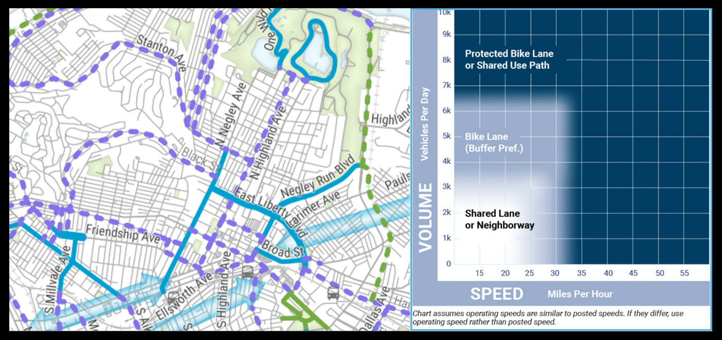 Map of the Highland Park existing and proposed bicycle network. Graph showing volume of traffic vs. speed and what type of bike infrastructure treatment is suggested. Both from the Bike(+) Plan.
