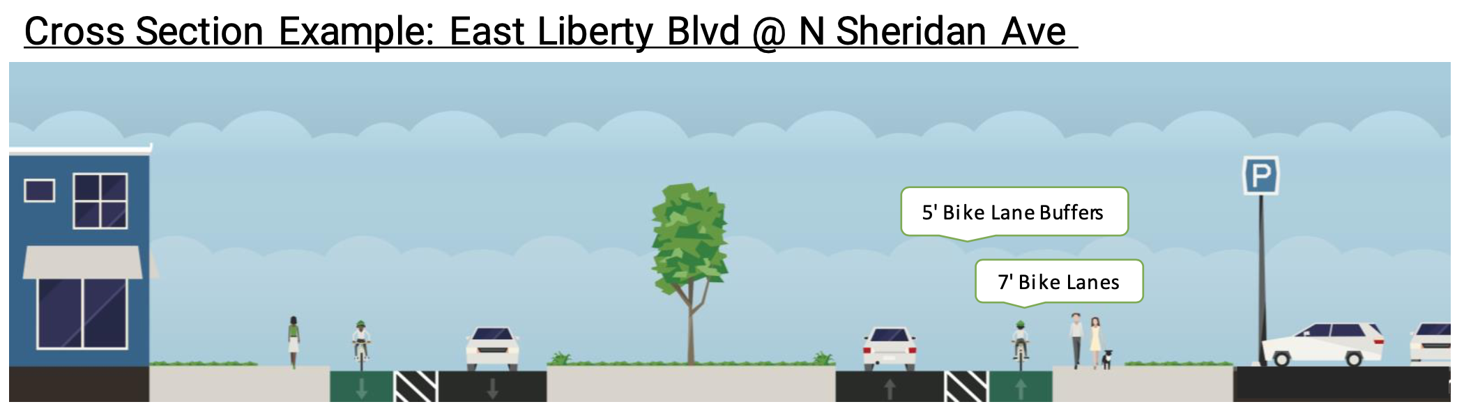 Image shows a diagram of the proposed cross section showing sidewalk, bike lane, painted buffer, car lane, median, car lane, painted buffer, bike lane, sidewalk