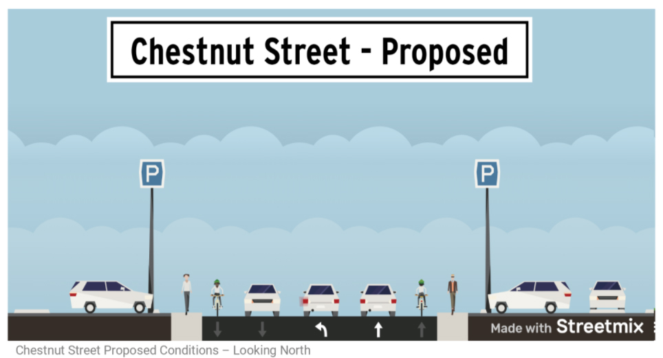 Image shows a proposed cross section of Chestnut street, showing Parking on both sides, sidewalks on both sides, a bike lane each direction, motor vehicle lanes each direction and a turning lane