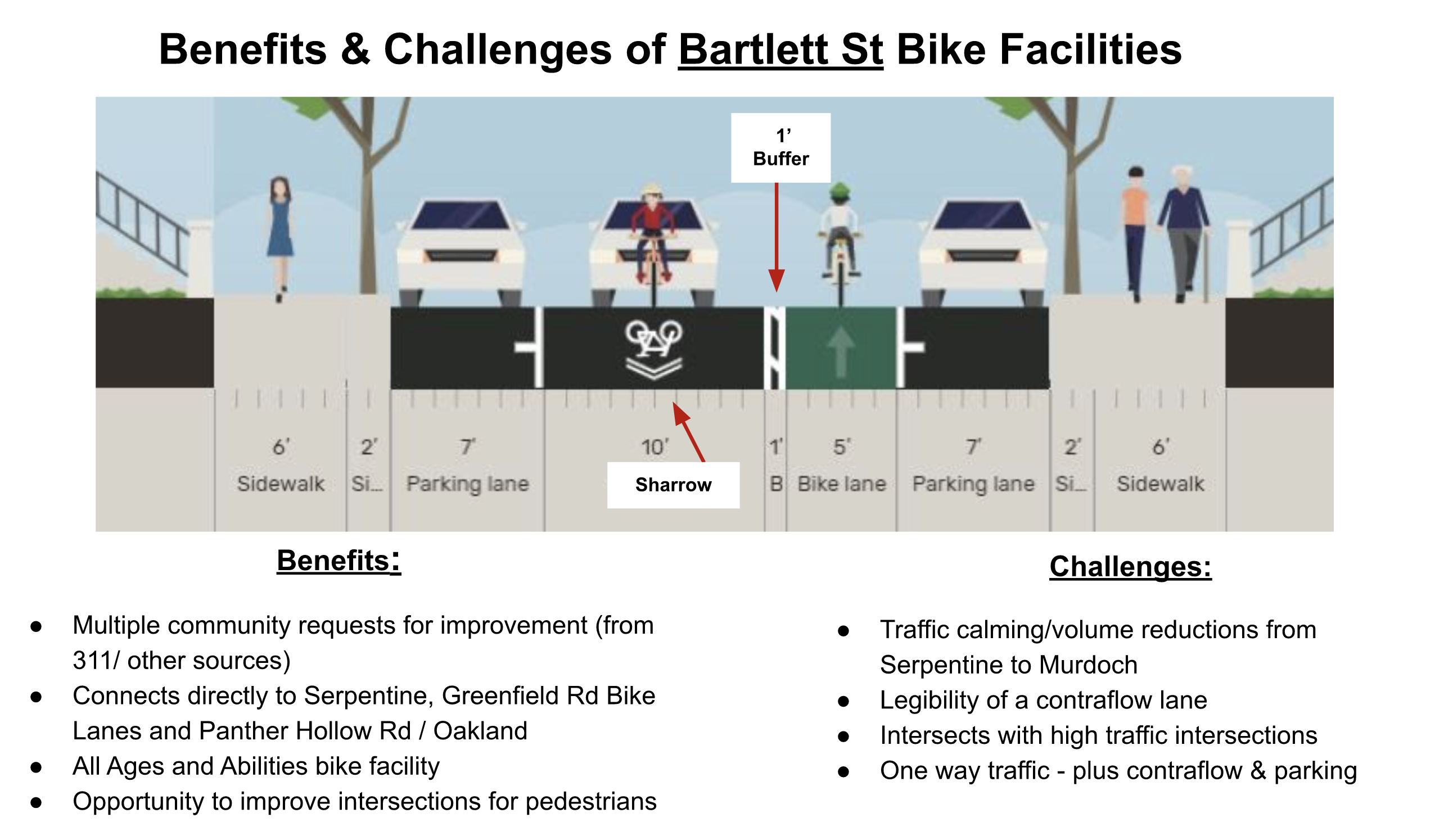 Image shows a cross section of the proposed Bartlett street with 8 feet of sidewalk space on each side, a 7 foot parking lane, a 10 foot travel lane with a sharrow, a 1 foot buffer, a 5 foot contra flow bike lane and a 7 foot parking lane